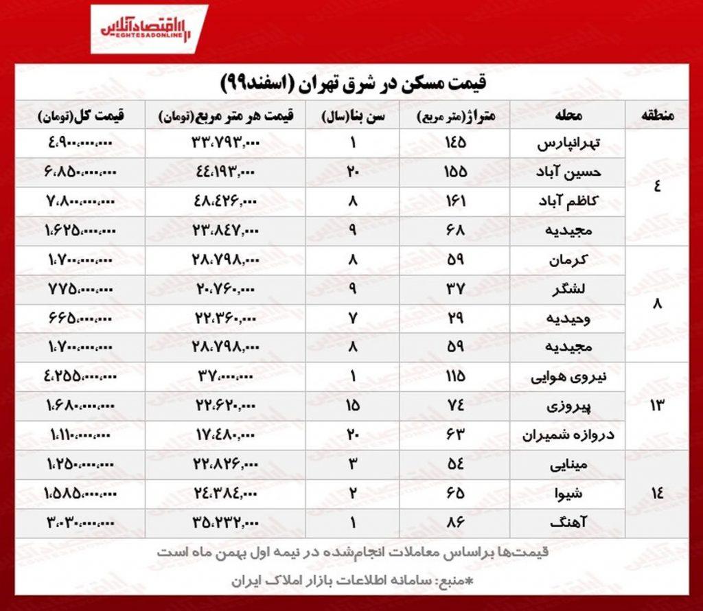 قیمت مسکن در شرق تهران-مشاورین مسکن رسام