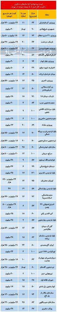 کجای تهران خانه کمتر از ۵۰۰ میلیون پیدا می شود؟-مشاورین مسکن رسام